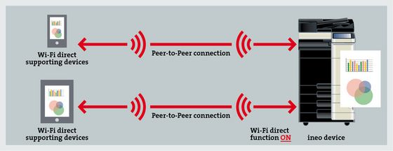 WiFi Direct workflow image